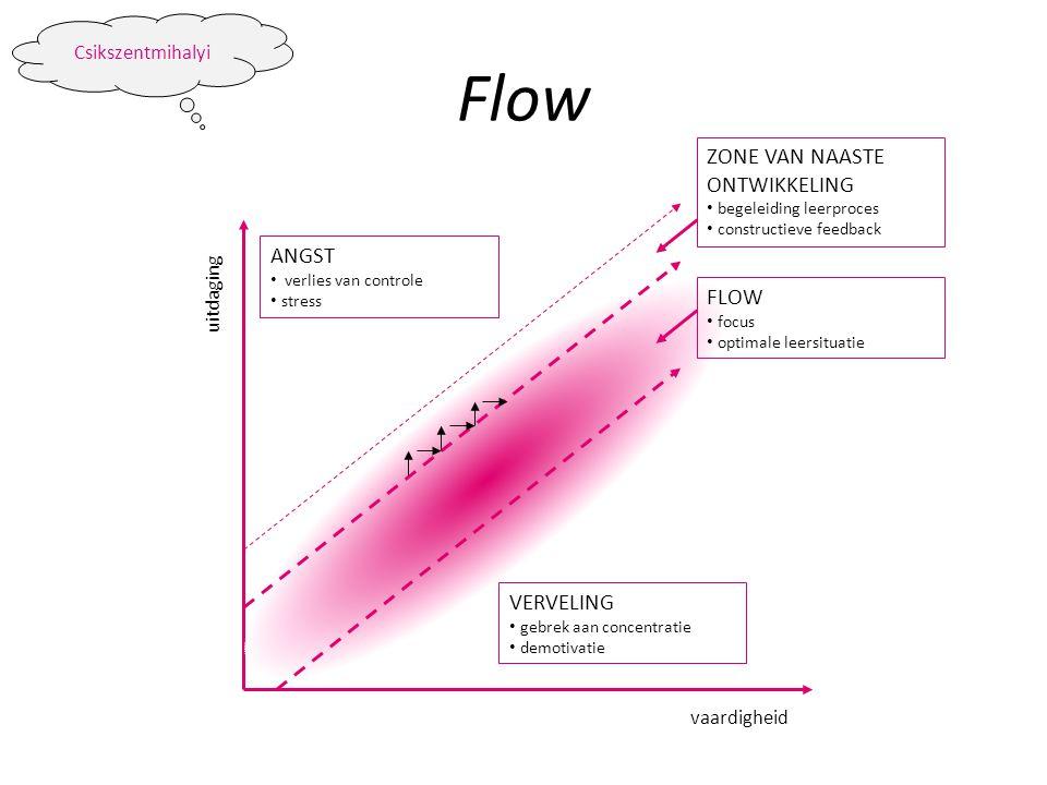 ANGST • verlies van controle • stress VERVELING • gebrek aan concentratie • demotivatie vaardigheid uitdaging FLOW • focus • optimale leersituatie ZON