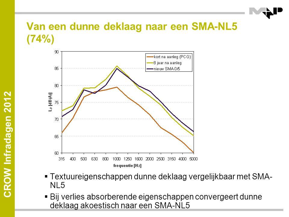 CROW Infradagen 2012 Van een dunne deklaag naar een SMA-NL5 (74%)  Textuureigenschappen dunne deklaag vergelijkbaar met SMA- NL5  Bij verlies absorberende eigenschappen convergeert dunne deklaag akoestisch naar een SMA-NL5