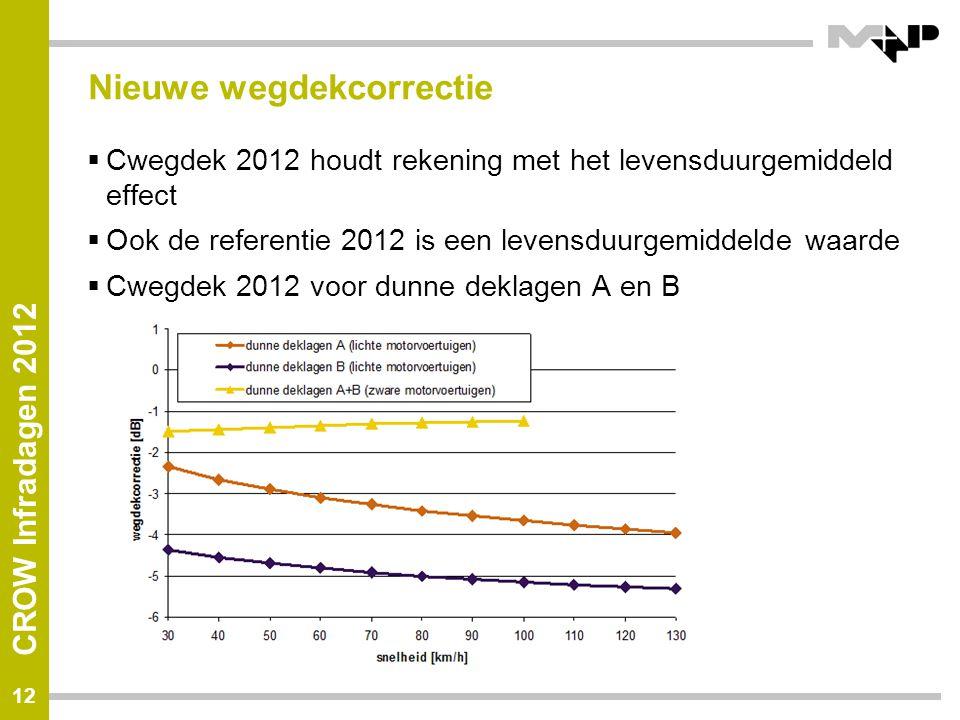 CROW Infradagen 2012 Nieuwe wegdekcorrectie  Cwegdek 2012 houdt rekening met het levensduurgemiddeld effect  Ook de referentie 2012 is een levensduurgemiddelde waarde  Cwegdek 2012 voor dunne deklagen A en B 12