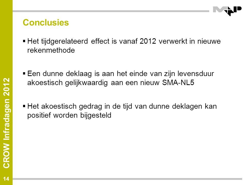 CROW Infradagen 2012 Conclusies  Het tijdgerelateerd effect is vanaf 2012 verwerkt in nieuwe rekenmethode  Een dunne deklaag is aan het einde van zijn levensduur akoestisch gelijkwaardig aan een nieuw SMA-NL5  Het akoestisch gedrag in de tijd van dunne deklagen kan positief worden bijgesteld 14