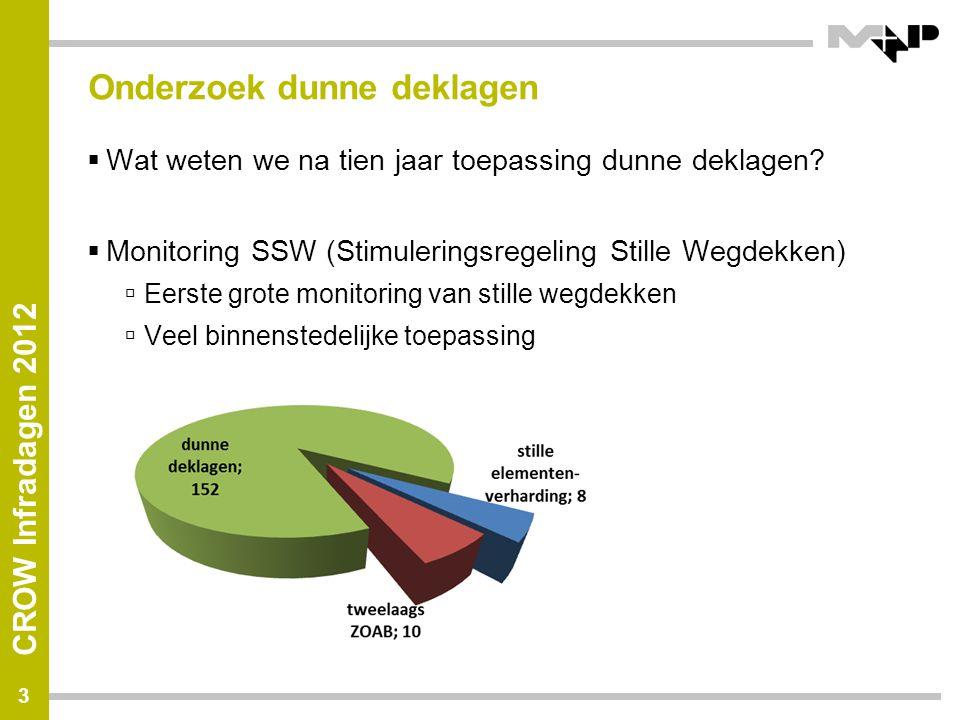 CROW Infradagen 2012 3 Onderzoek dunne deklagen  Wat weten we na tien jaar toepassing dunne deklagen?  Monitoring SSW (Stimuleringsregeling Stille W