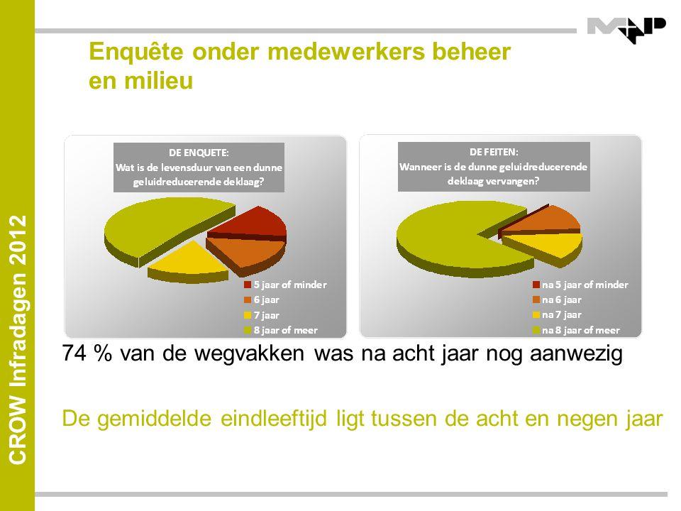 CROW Infradagen 2012 Enquête onder medewerkers beheer en milieu 74 % van de wegvakken was na acht jaar nog aanwezig De gemiddelde eindleeftijd ligt tussen de acht en negen jaar