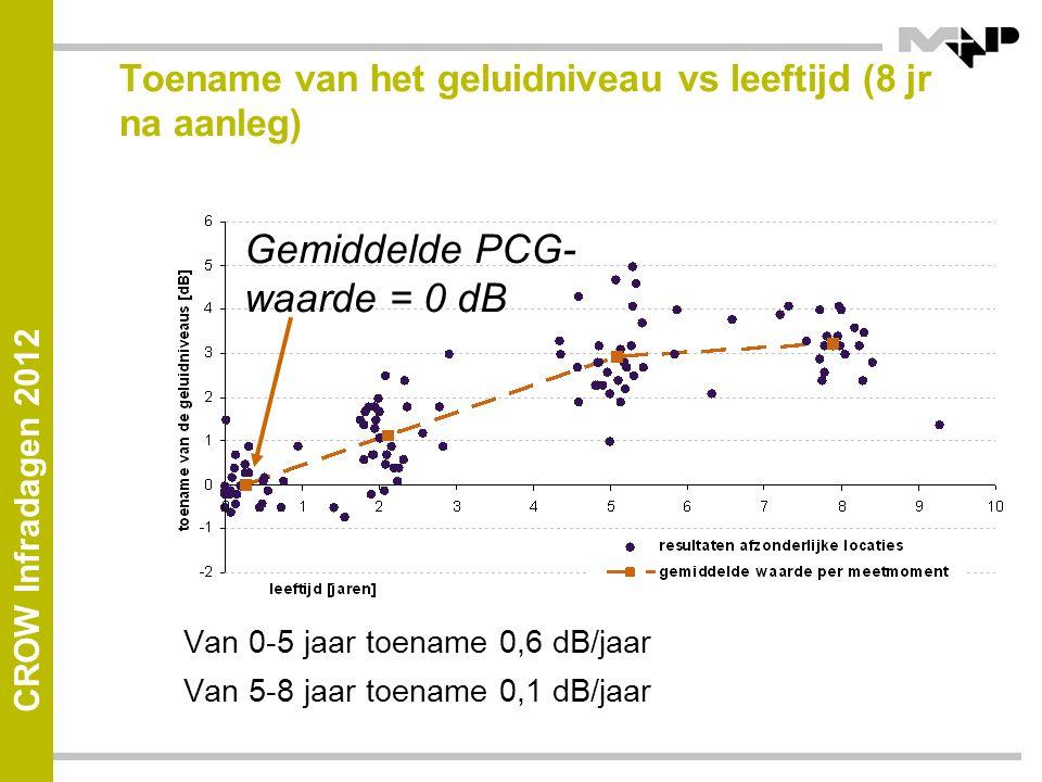 CROW Infradagen 2012 Toename van het geluidniveau vs leeftijd (8 jr na aanleg) Van 0-5 jaar toename 0,6 dB/jaar Van 5-8 jaar toename 0,1 dB/jaar Gemiddelde PCG- waarde = 0 dB