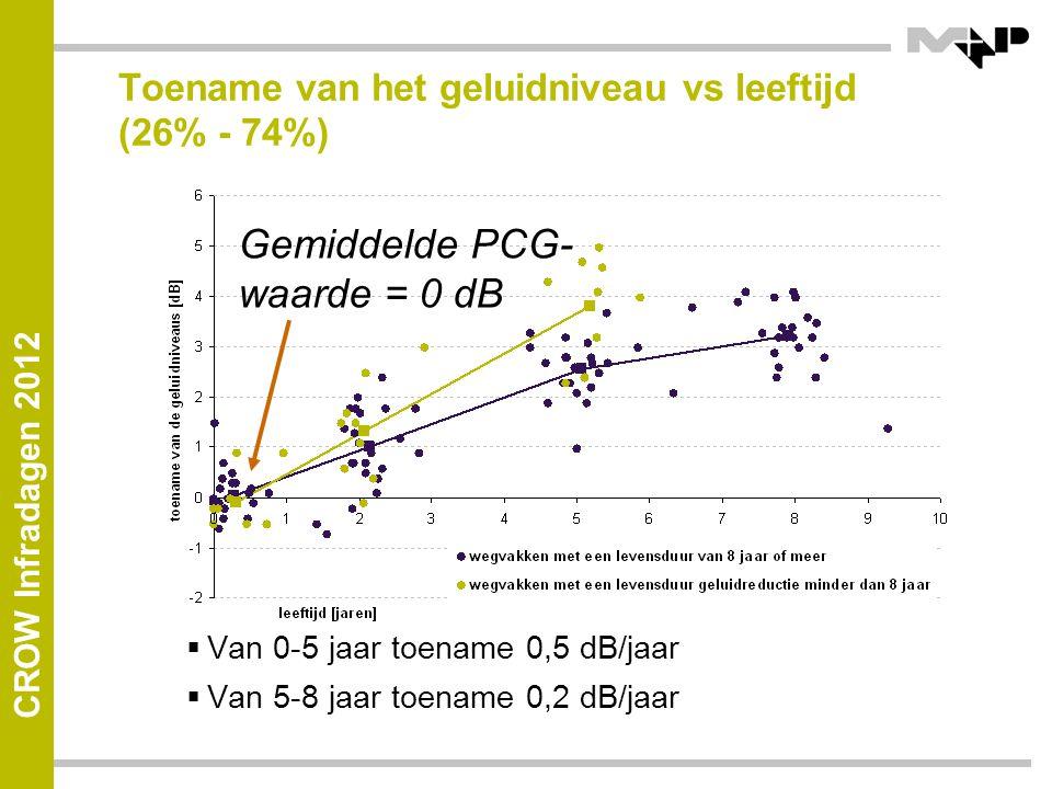 CROW Infradagen 2012 Toename van het geluidniveau vs leeftijd (26% - 74%)  Van 0-5 jaar toename 0,5 dB/jaar  Van 5-8 jaar toename 0,2 dB/jaar Gemiddelde PCG- waarde = 0 dB