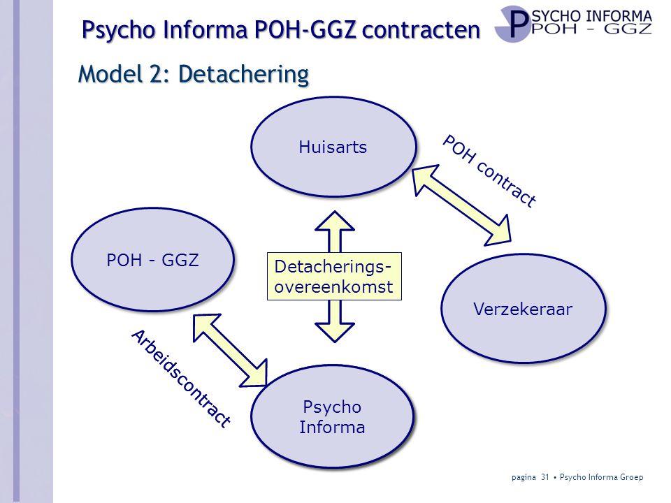 Psycho Informa POH-GGZ contracten Model 2: Detachering pagina 31 • Psycho Informa Groep Huisarts Verzekeraar POH - GGZ Arbeidscontract POH contract Psycho Informa Detacherings- overeenkomst Arbeidscontract Psycho Informa