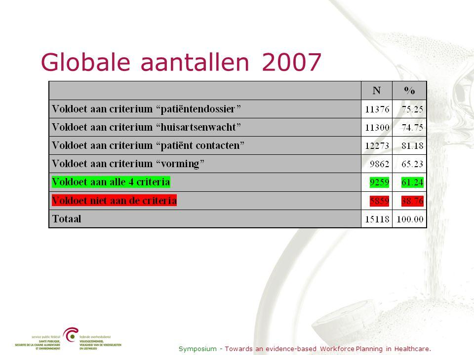 Symposium - Towards an evidence-based Workforce Planning in Healthcare. Globale aantallen 2007