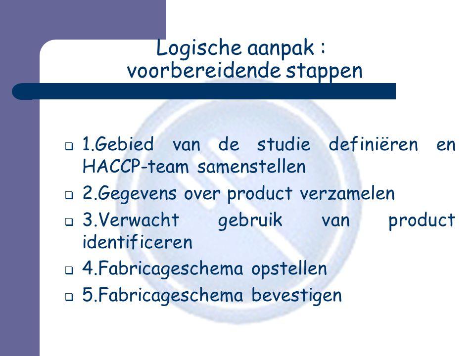Logische aanpak : voorbereidende stappen  1.Gebied van de studie definiëren en HACCP-team samenstellen  2.Gegevens over product verzamelen  3.Verwa
