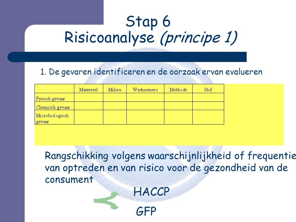 Stap 6 Risicoanalyse (principe 1) 1.