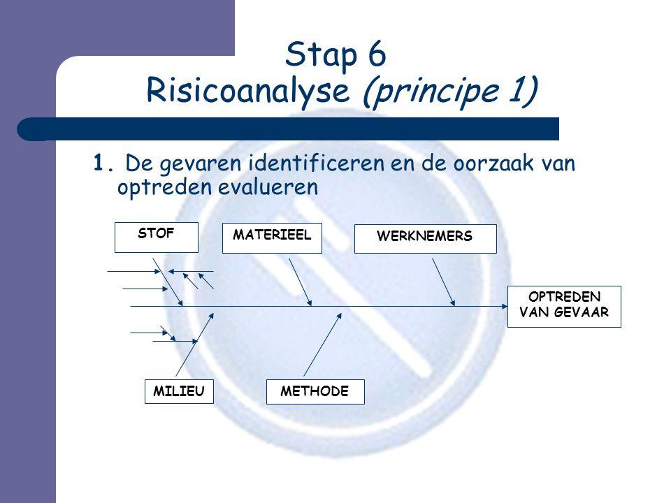 Stap 6 Risicoanalyse (principe 1) 1. De gevaren identificeren en de oorzaak van optreden evalueren MATERIEEL WERKNEMERS MILIEU METHODE OPTREDEN VAN GE