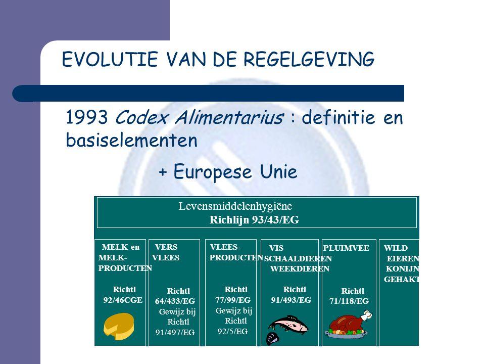 EVOLUTIE VAN DE REGELGEVING 1993Codex Alimentarius : definitie en basiselementen Levensmiddelenhygiëne Richlijn 93/43/EG VLEES- PRODUCTEN Richtl 77/99