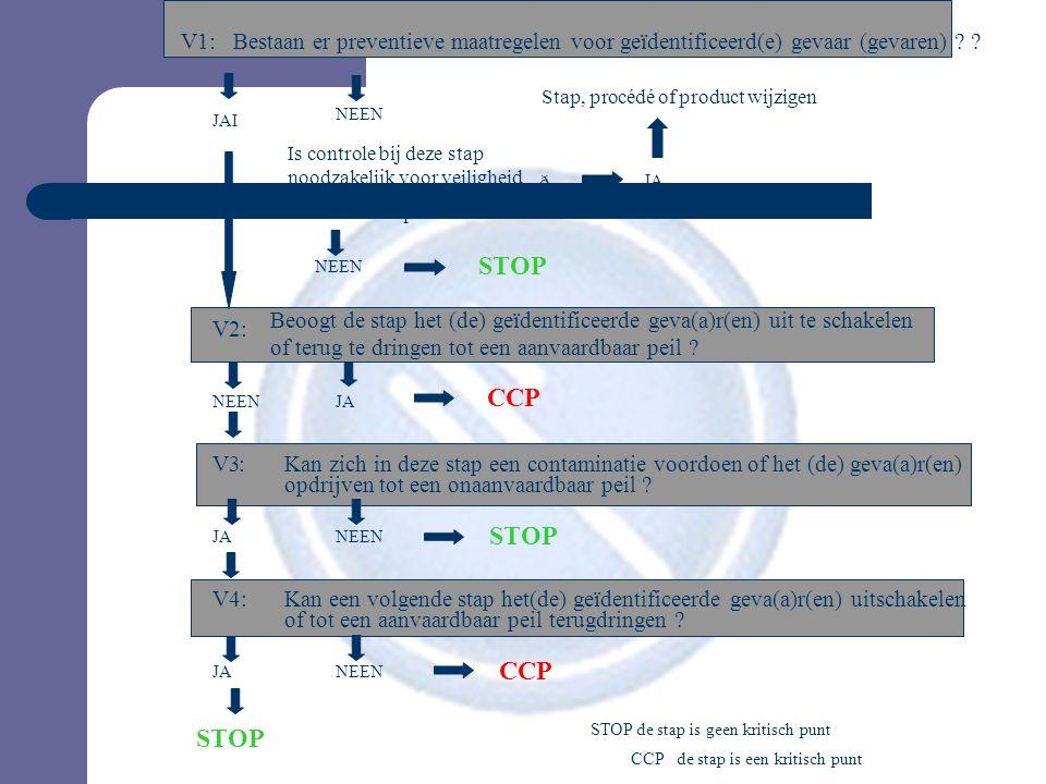 V1:Bestaan er preventieve maatregelen voor geïdentificeerd(e) gevaar (gevaren) ? ? JAI NEEN Stap, procédé of product wijzigen Is controle bij deze sta