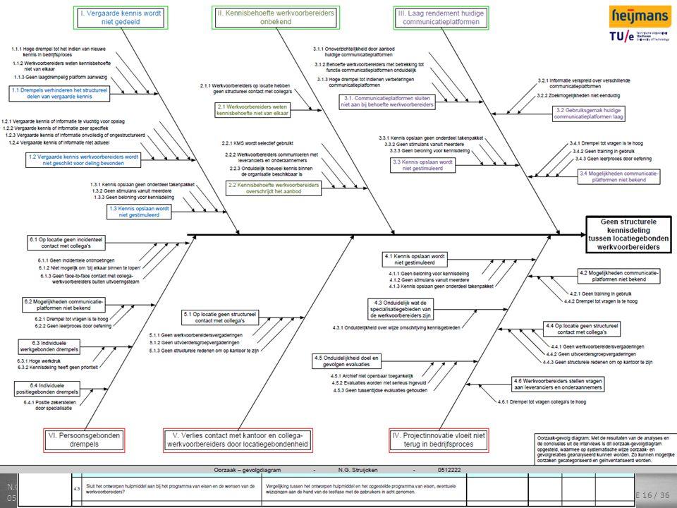 N.G. STRUIJKEN 0512222 SLIDE 16 / 36 INLEIDING – ANALYSE – ONDERZOEKSFASE – WERKVOORBEREIDERS DATABASE – CONCLUSIES - AFSLUITING Aanpak onderzoek