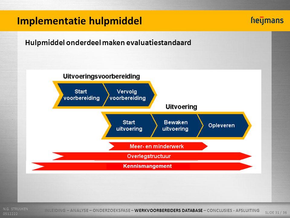 N.G. STRUIJKEN 0512222 SLIDE 31 / 36 Implementatie hulpmiddel Hulpmiddel onderdeel maken evaluatiestandaard INLEIDING – ANALYSE – ONDERZOEKSFASE – WER