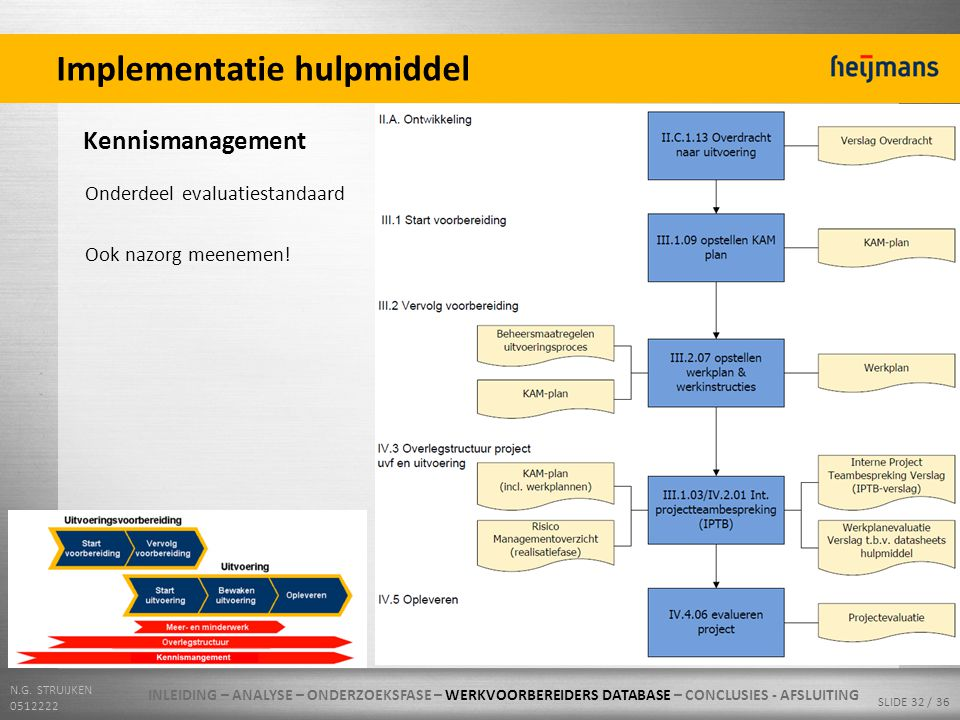 N.G. STRUIJKEN 0512222 SLIDE 32 / 36 Implementatie hulpmiddel Kennismanagement Onderdeel evaluatiestandaard Ook nazorg meenemen! INLEIDING – ANALYSE –