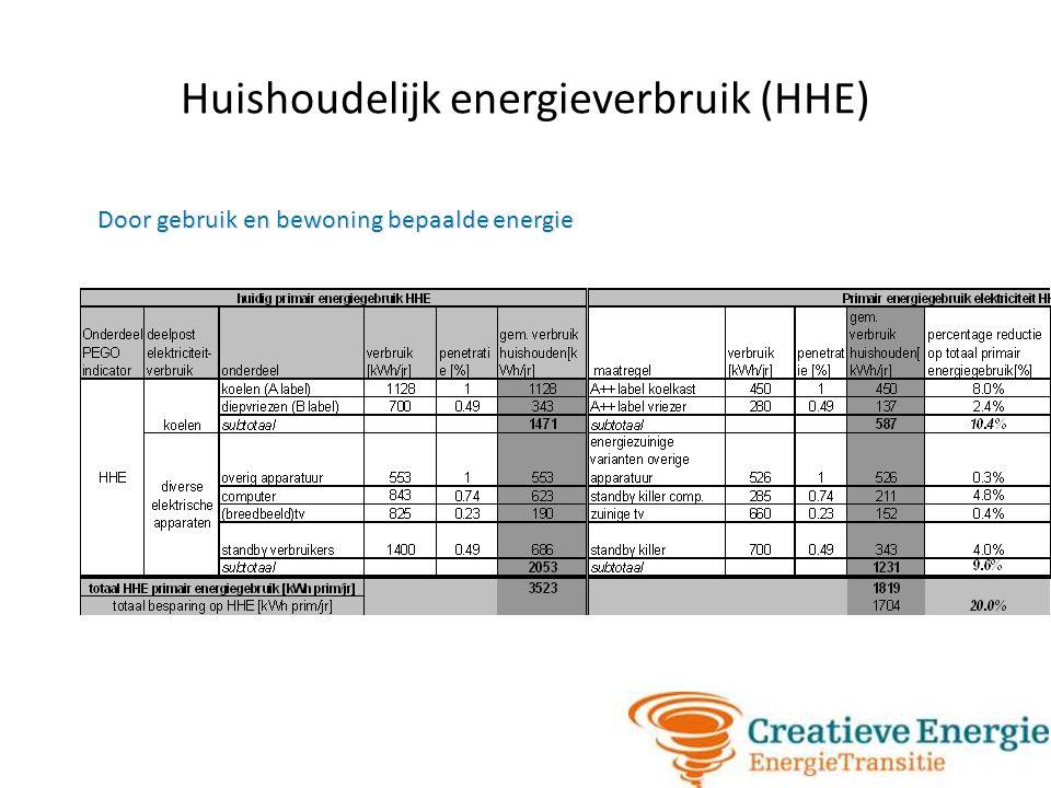 Huishoudelijk energieverbruik (HHE) Door gebruik en bewoning bepaalde energie