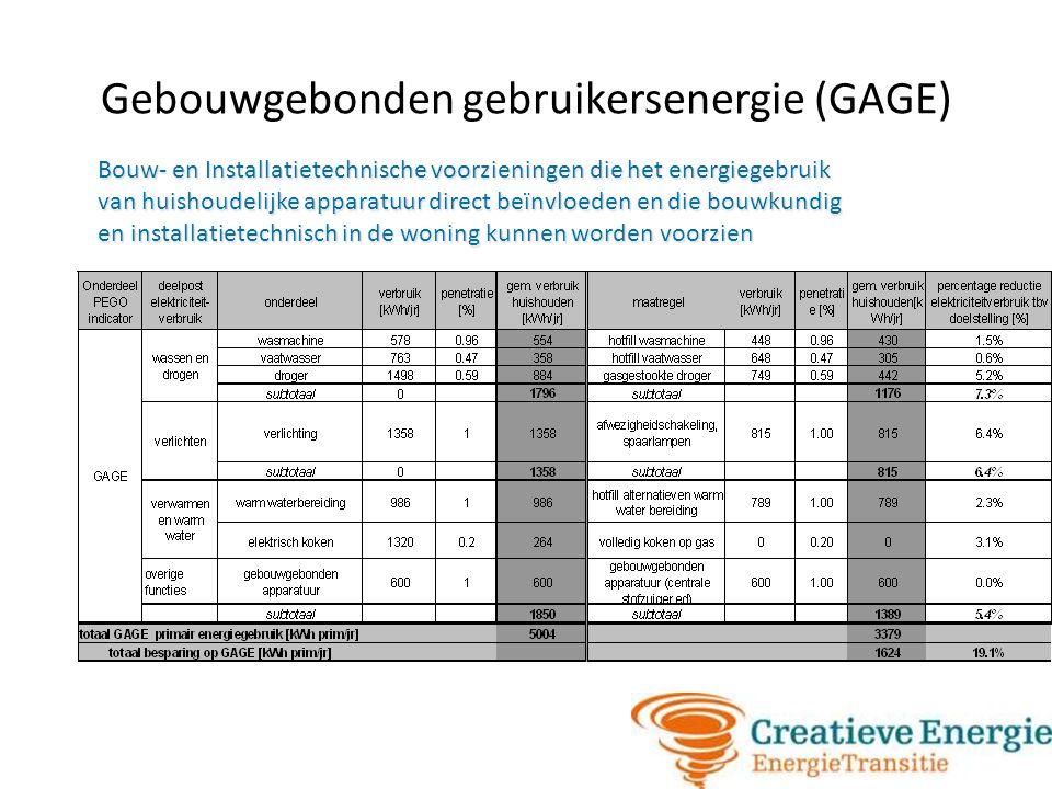 Gebouwgebonden gebruikersenergie (GAGE) Bouw- en Installatietechnische voorzieningen die het energiegebruik van huishoudelijke apparatuur direct beïnv