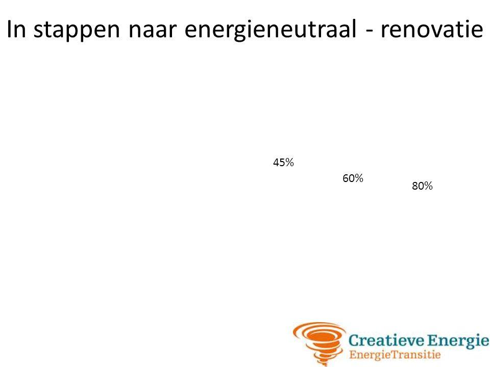 In stappen naar energieneutraal - renovatie 45% 60% 80%