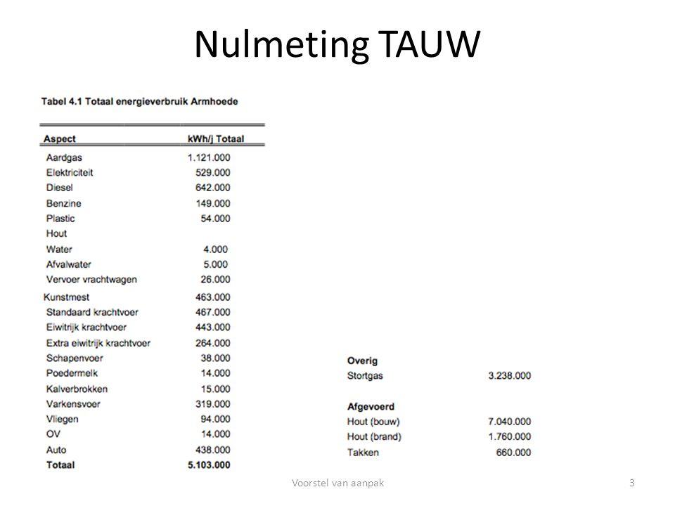 Nulmeting TAUW 3Voorstel van aanpak