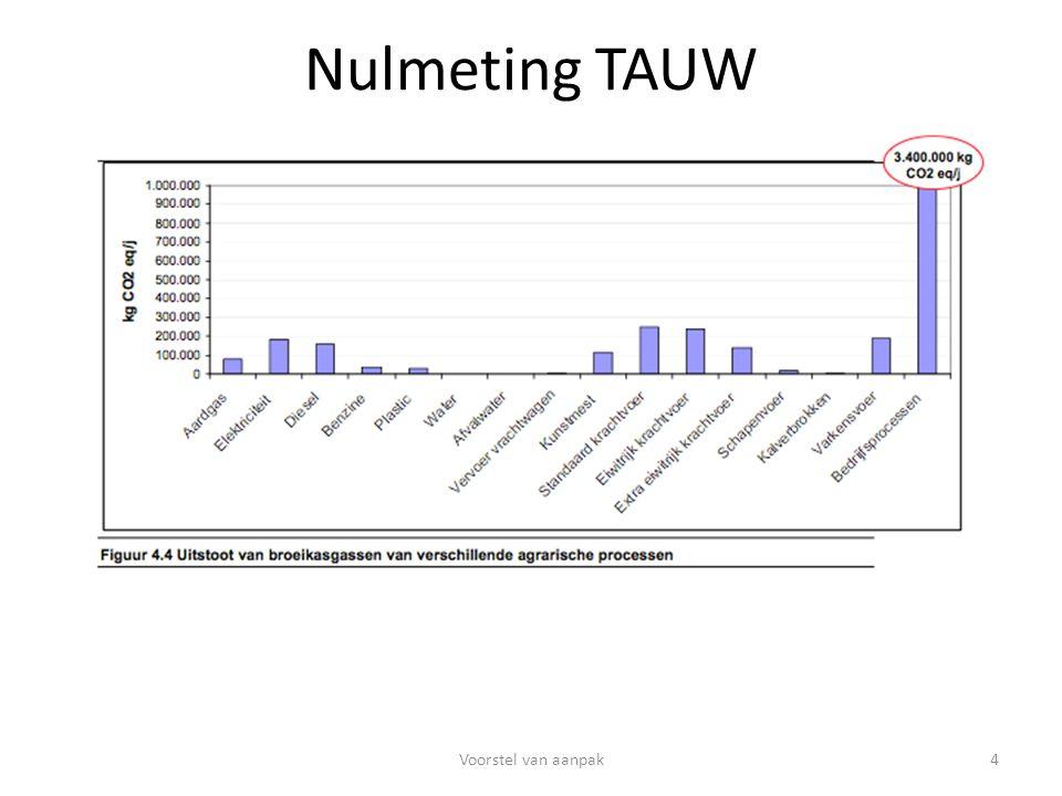 Nulmeting TAUW 4Voorstel van aanpak