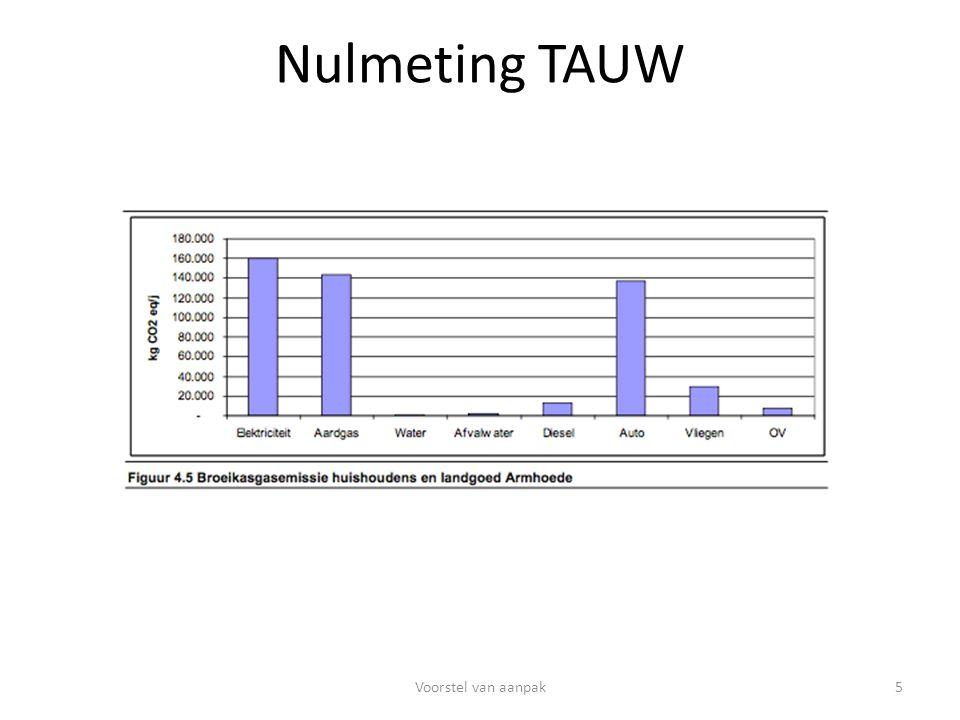 Nulmeting TAUW 5Voorstel van aanpak