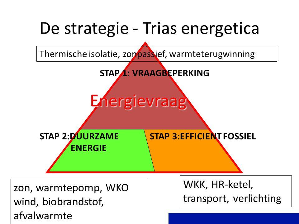 De strategie - Trias energetica STAP 1: VRAAGBEPERKING STAP 2:DUURZAME ENERGIE STAP 3:EFFICIENT FOSSIEL Energievraag Thermische isolatie, zonpassief, warmteterugwinning zon, warmtepomp, WKO wind, biobrandstof, afvalwarmte WKK, HR-ketel, transport, verlichting