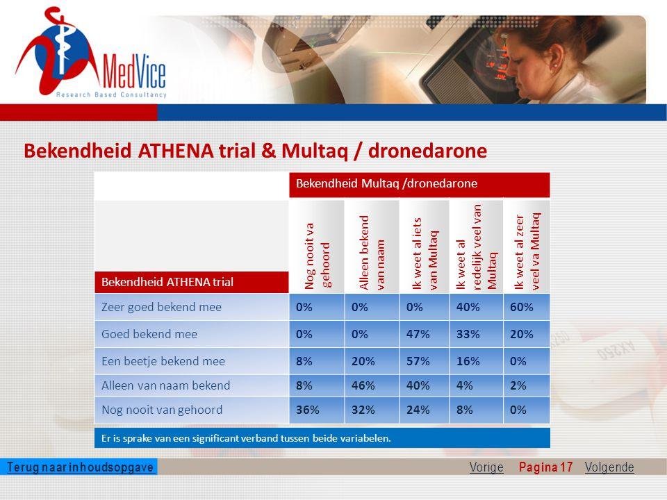 Bekendheid ATHENA trial & Multaq / dronedarone Er is sprake van een significant verband tussen beide variabelen.