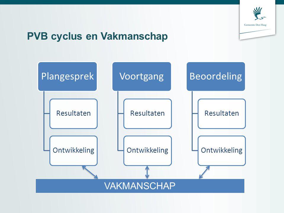 PVB cyclus en Vakmanschap Plangesprek ResultatenOntwikkeling Voortgang ResultatenOntwikkeling Beoordeling ResultatenOntwikkeling VAKMANSCHAP