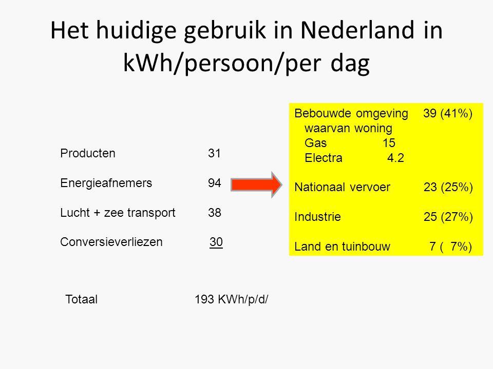 • Zoals we onze huidige economie hebben ingericht gebruiken we in Nederland 193kWh/persoon/per dag.