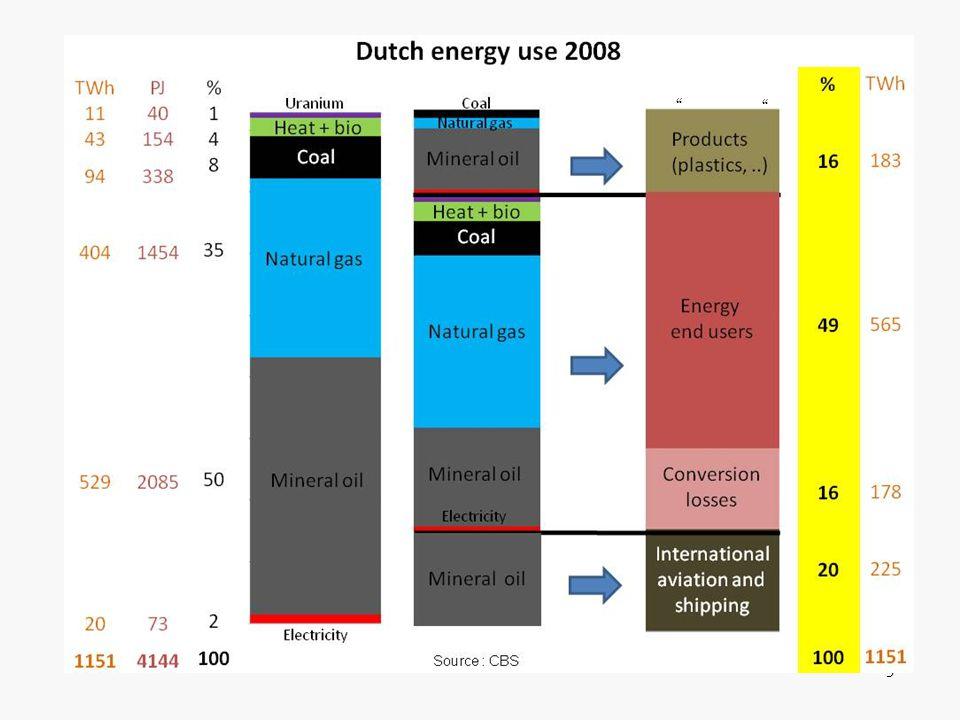 Dit plaatje geeft inzicht in hoe dat gebruik van 193kWh/p/d er in Nederland uitziet en welke energiedragers we daarvoor inzetten.