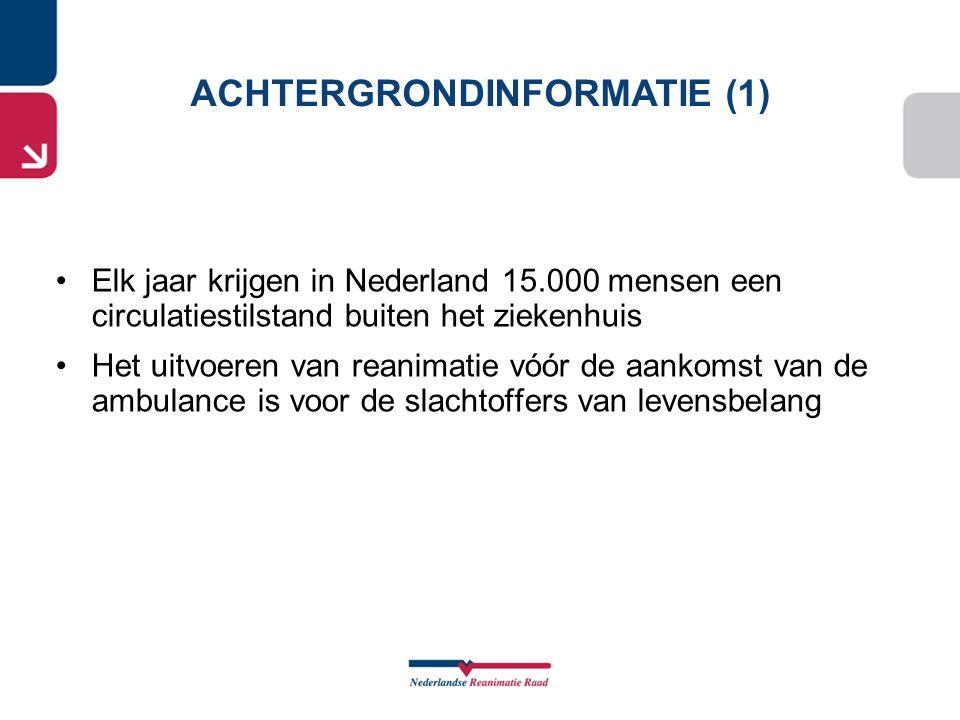 •Elk jaar krijgen in Nederland 15.000 mensen een circulatiestilstand buiten het ziekenhuis •Het uitvoeren van reanimatie vóór de aankomst van de ambul