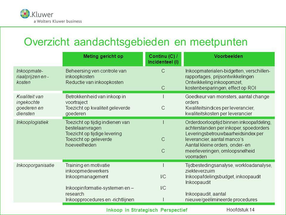Inkoop in Strategisch Perspectief Overzicht aandachtsgebieden en meetpunten Hoofdstuk 14 Meting gericht opContinu (C) / Incidenteel (I) Voorbeelden In