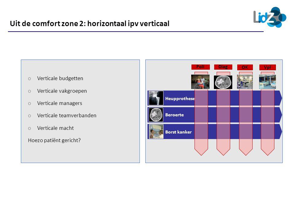 Uit de comfort zone 2: horizontaal ipv verticaal Heupprothese Beroerte Borst kanker OKVpl Poli oVerticale budgetten oVerticale vakgroepen oVerticale m