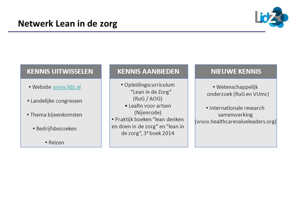 Netwerk Lean in de zorg KENNIS UITWISSELEN KENNIS AANBIEDEN • Website www.lidz.nlwww.lidz.nl • Landelijke congressen • Thema bijeenkomsten • Bedrijfsb