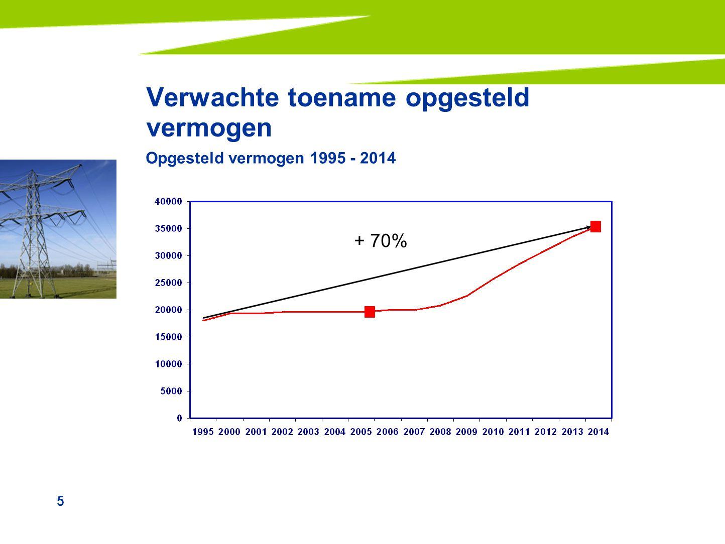 5 Opgesteld vermogen 1995 - 2014 Verwachte toename opgesteld vermogen + 70%