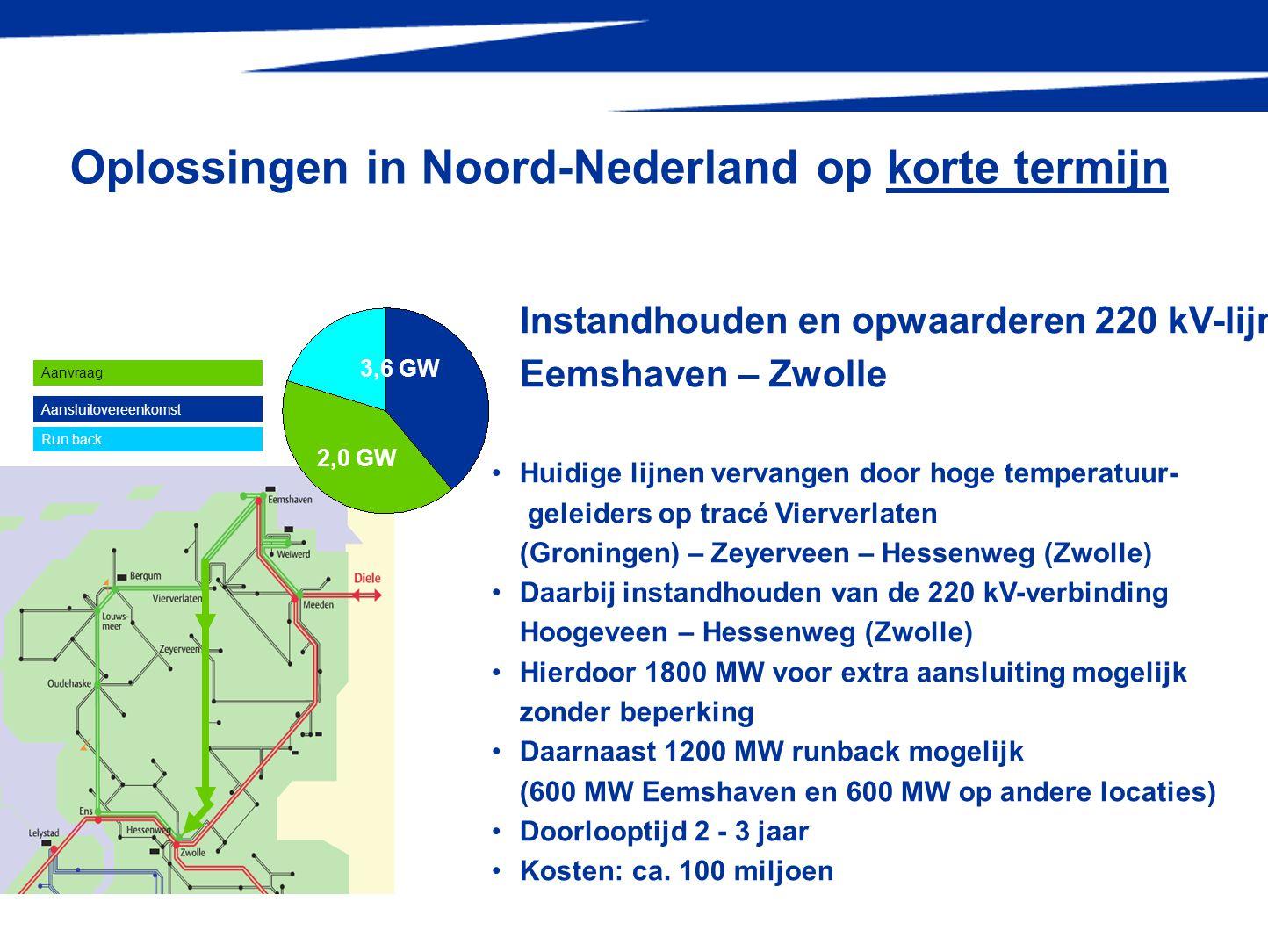 9 Hooge veen Oplossingen in Noord-Nederland op korte termijn 2,0 GW 3,6 GW Instandhouden en opwaarderen 220 kV-lijn Eemshaven – Zwolle •Huidige lijnen vervangen door hoge temperatuur- geleiders op tracé Vierverlaten (Groningen) – Zeyerveen – Hessenweg (Zwolle) •Daarbij instandhouden van de 220 kV-verbinding Hoogeveen – Hessenweg (Zwolle) •Hierdoor 1800 MW voor extra aansluiting mogelijk zonder beperking •Daarnaast 1200 MW runback mogelijk (600 MW Eemshaven en 600 MW op andere locaties) •Doorlooptijd 2 - 3 jaar •Kosten: ca.