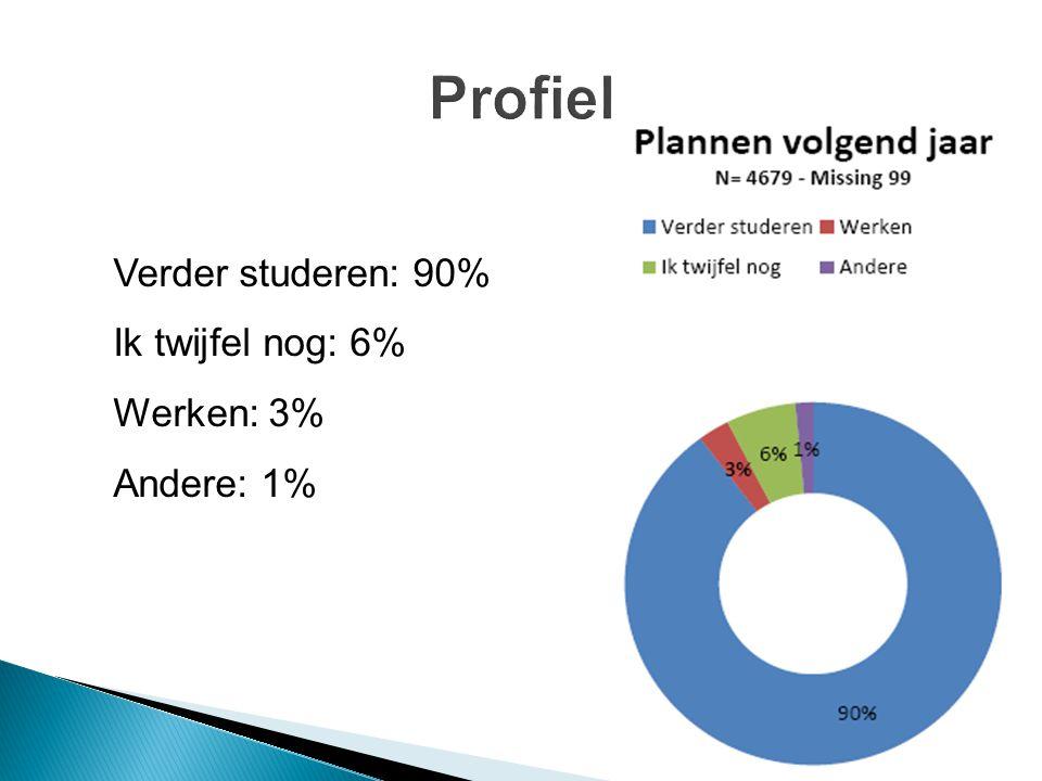 Verder studeren: 90% Ik twijfel nog: 6% Werken: 3% Andere: 1%