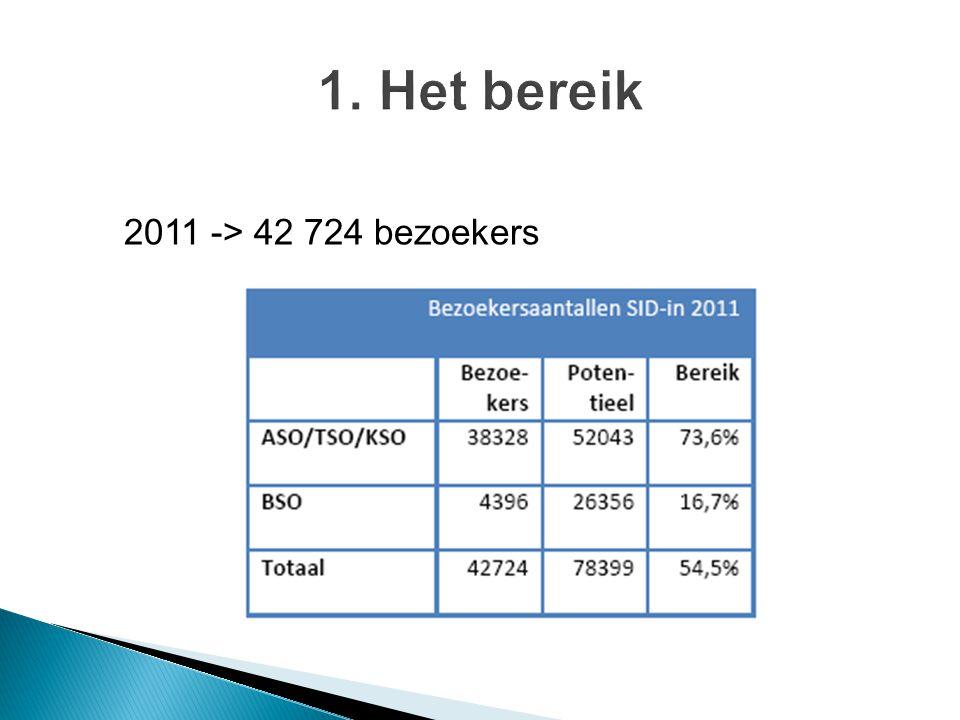 2011 -> 42 724 bezoekers