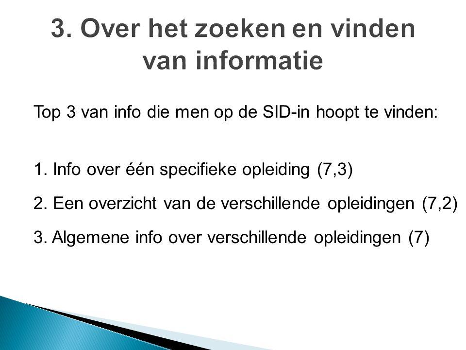 Top 3 van info die men op de SID-in hoopt te vinden: 1. Info over één specifieke opleiding (7,3) 2. Een overzicht van de verschillende opleidingen (7,