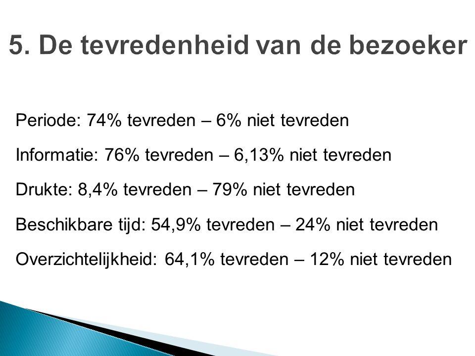 Periode: 74% tevreden – 6% niet tevreden Informatie: 76% tevreden – 6,13% niet tevreden Drukte: 8,4% tevreden – 79% niet tevreden Beschikbare tijd: 54,9% tevreden – 24% niet tevreden Overzichtelijkheid: 64,1% tevreden – 12% niet tevreden