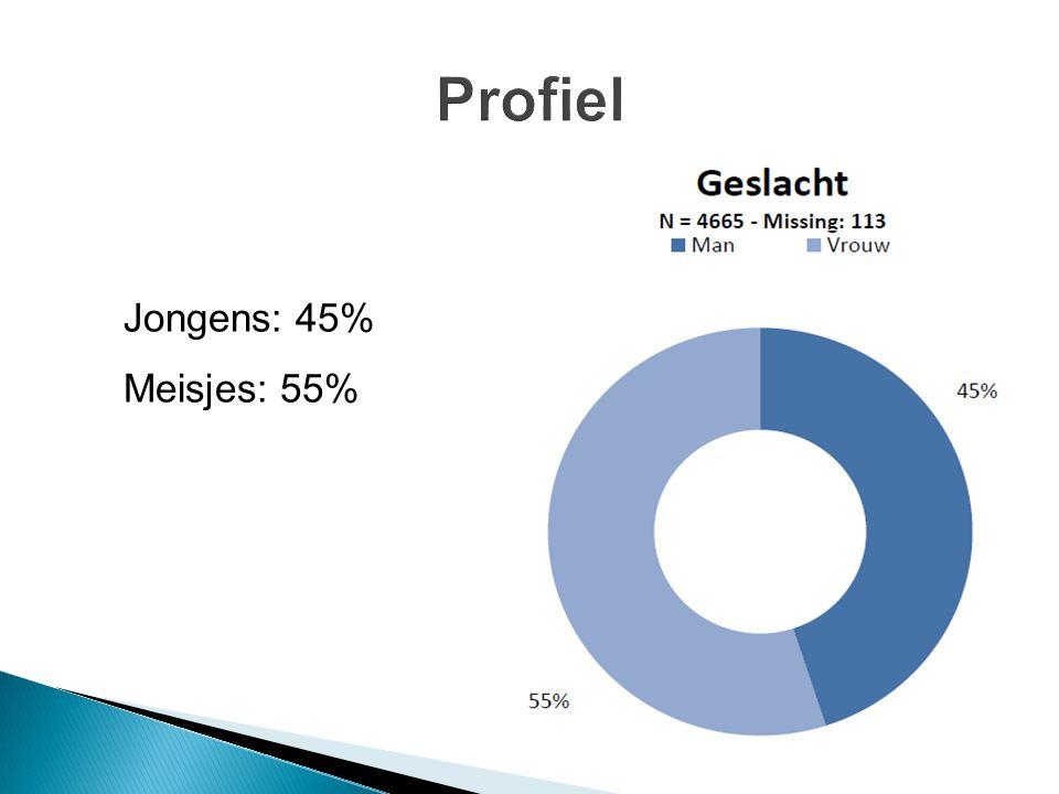 ASO: 54,5% TSO: 40% KSO: 0,5% BSO: 5%