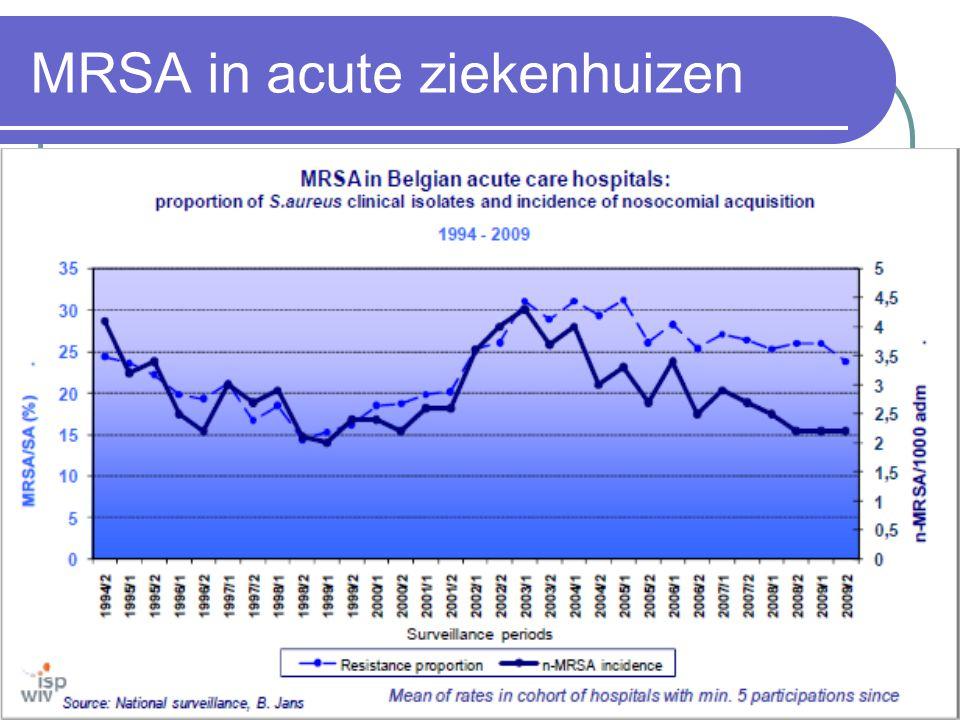 MRSA in acute ziekenhuizen