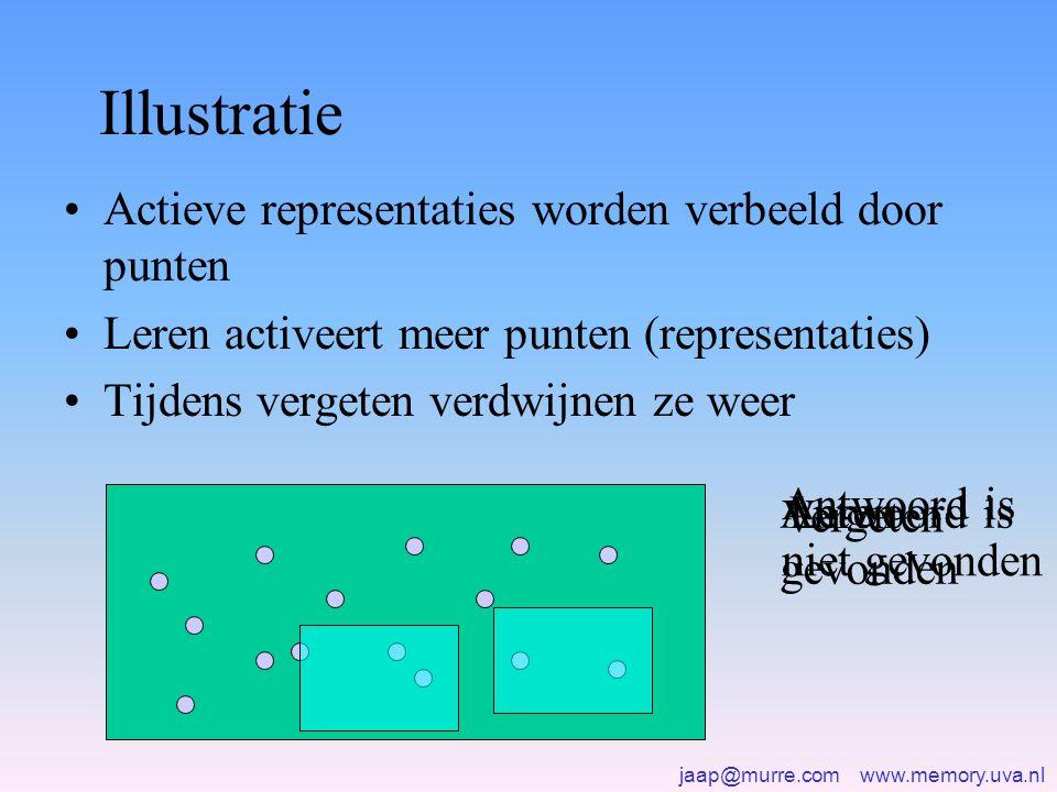 jaap@murre.com www.memory.uva.nl Illustratie •Actieve representaties worden verbeeld door punten •Leren activeert meer punten (representaties) •Tijden