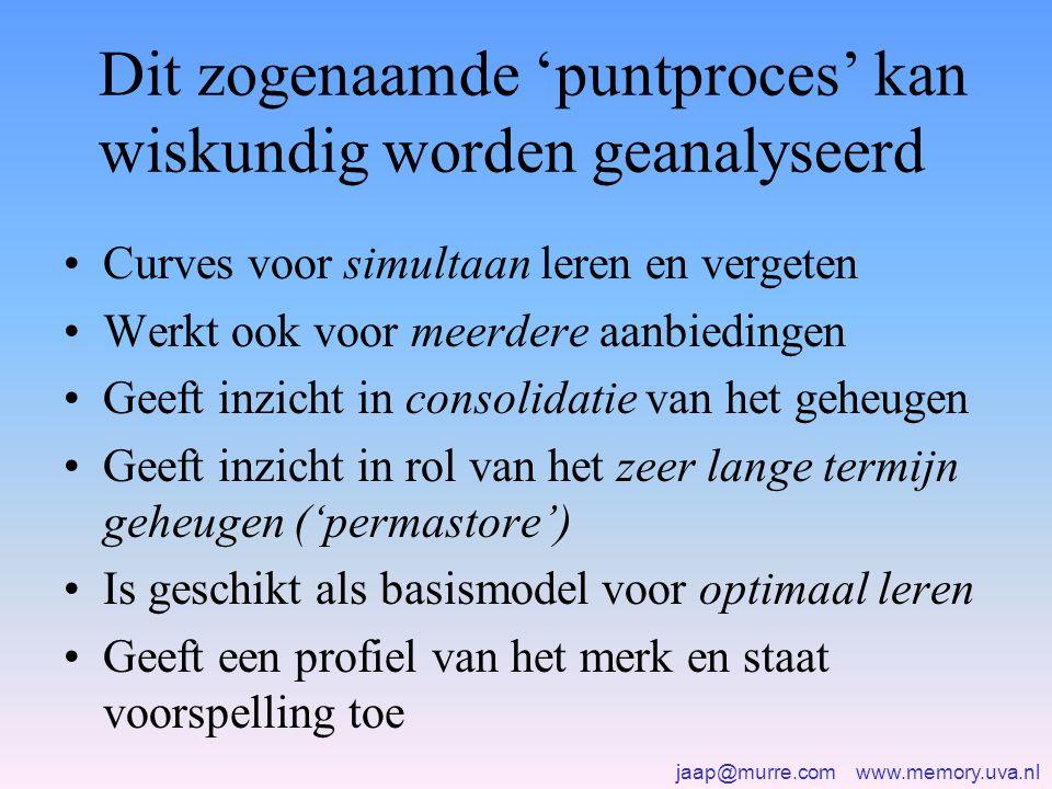 jaap@murre.com www.memory.uva.nl Dit zogenaamde 'puntproces' kan wiskundig worden geanalyseerd •Curves voor simultaan leren en vergeten •Werkt ook voor meerdere aanbiedingen •Geeft inzicht in consolidatie van het geheugen •Geeft inzicht in rol van het zeer lange termijn geheugen ('permastore') •Is geschikt als basismodel voor optimaal leren •Geeft een profiel van het merk en staat voorspelling toe