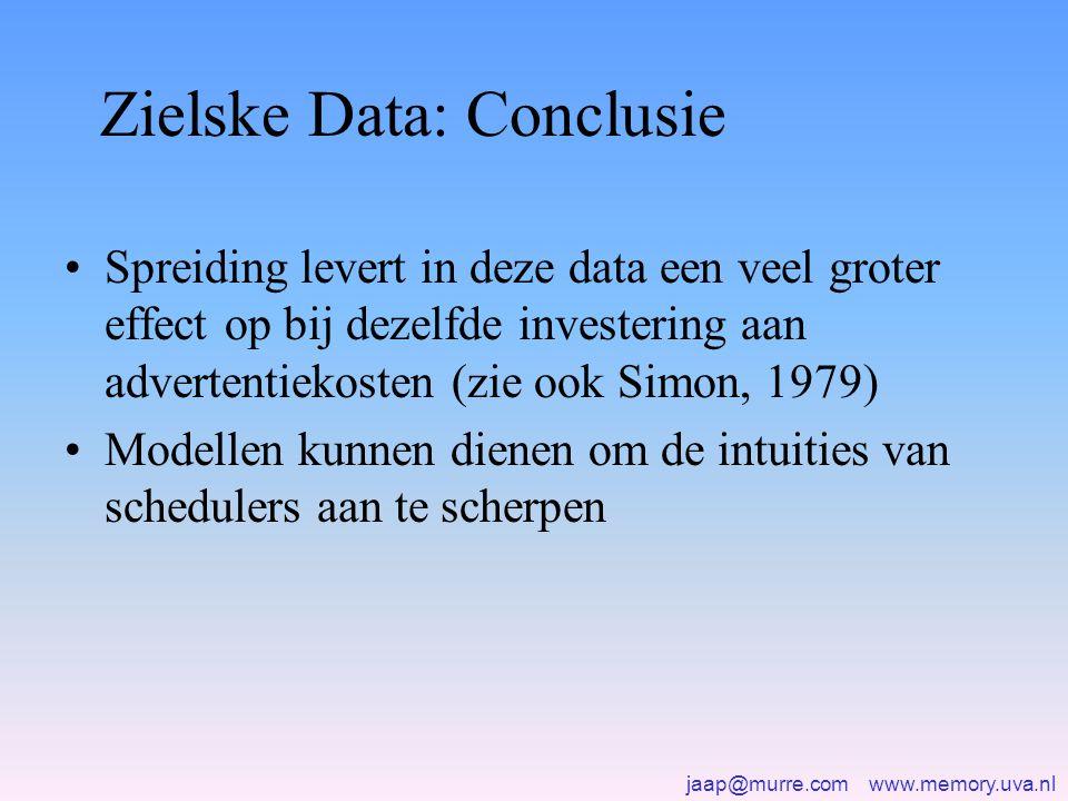 jaap@murre.com www.memory.uva.nl Zielske Data: Conclusie •Spreiding levert in deze data een veel groter effect op bij dezelfde investering aan advertentiekosten (zie ook Simon, 1979) •Modellen kunnen dienen om de intuities van schedulers aan te scherpen