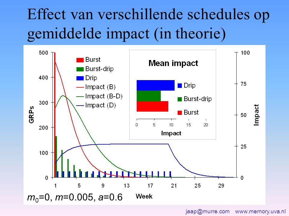 jaap@murre.com www.memory.uva.nl Effect van verschillende schedules op gemiddelde impact (in theorie) m 0 =0, m=0.005, a=0.6