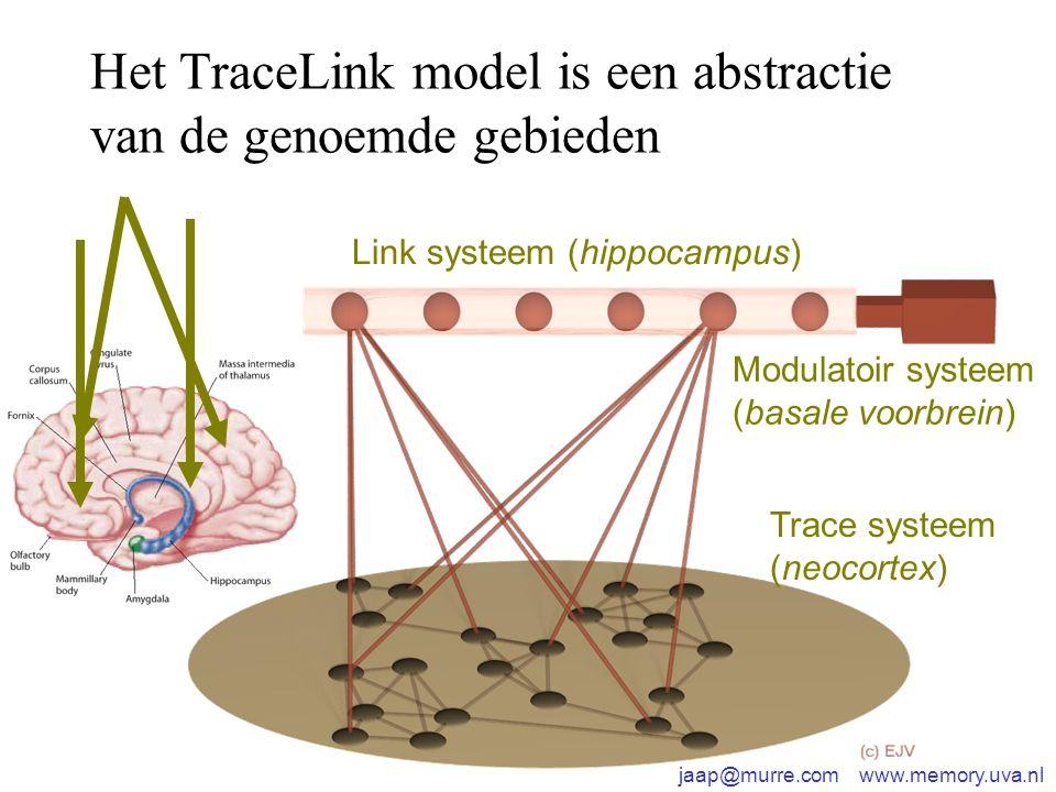 jaap@murre.com www.memory.uva.nl Het TraceLink model is een abstractie van de genoemde gebieden Link systeem (hippocampus) Trace systeem (neocortex) Modulatoir systeem (basale voorbrein)