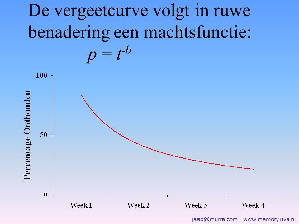 jaap@murre.com www.memory.uva.nl De vergeetcurve volgt in ruwe benadering een machtsfunctie: p = t -b