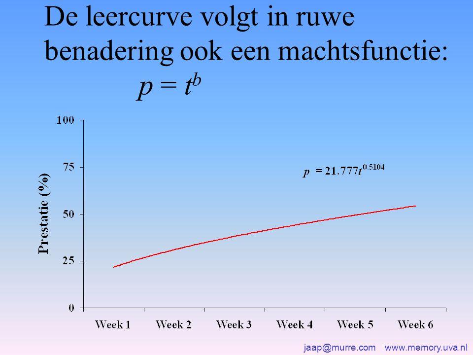 jaap@murre.com www.memory.uva.nl De leercurve volgt in ruwe benadering ook een machtsfunctie: p = t b