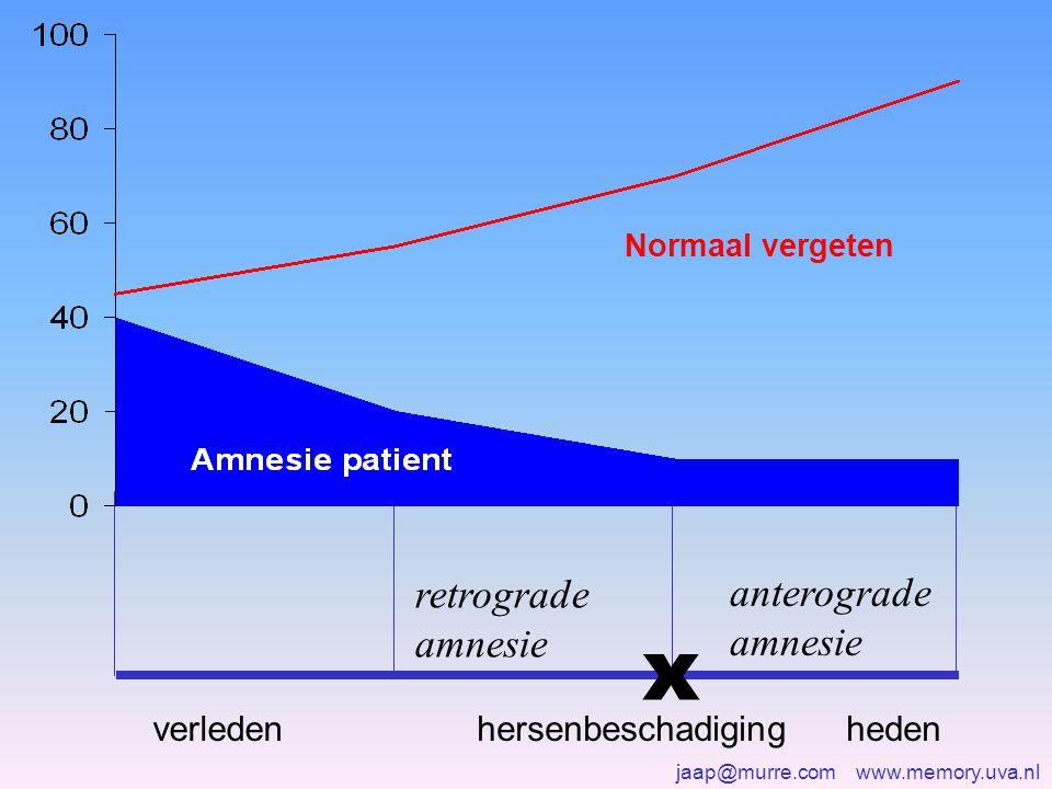 jaap@murre.com www.memory.uva.nl x retrograde amnesie anterograde amnesie hersenbeschadiginghedenverleden Normaal vergeten