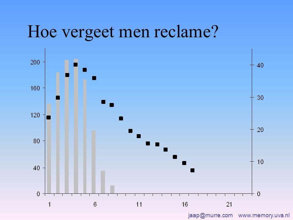 jaap@murre.com www.memory.uva.nl Hoe vergeet men reclame?